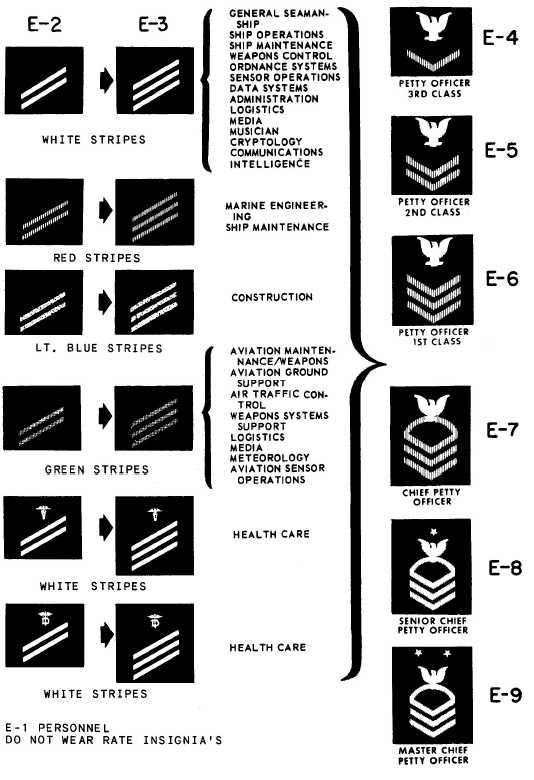 Figure 9-13.—Enlisted rate insignia. 9-15