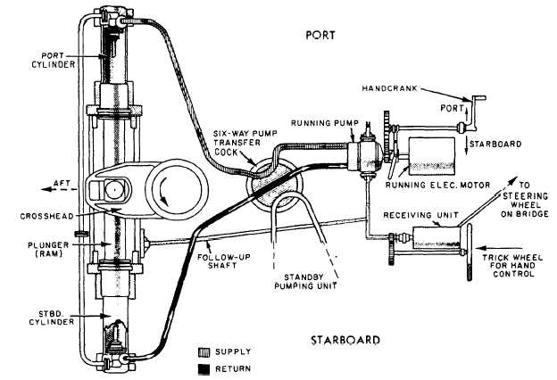 RepairGuideContent additionally Chevrolet Tahoe 1998 Chevy Tahoe Steering Has Alot Of Play And Car Tends To furthermore Front End Rebuild Kits likewise Ship Hydraulic Steering Gear Diagram as well P 0900c15280071b4d. on 2002 suburban steering components