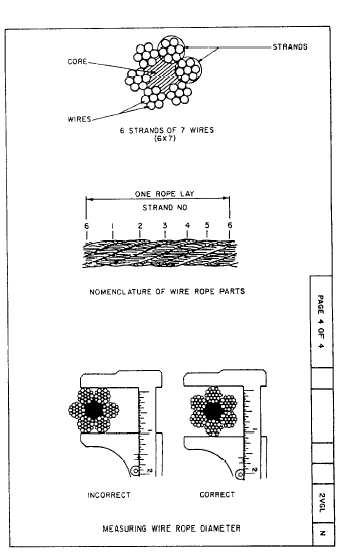 Measuring Wire-Rope Diameter