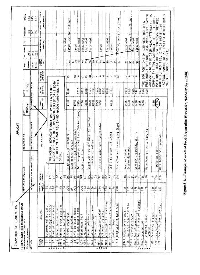 Example of an Afloat Food-Preparation Worksheet, NAVSUP Form 1090 ...