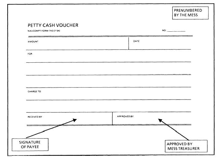 Example of Petty Cash Voucher http://navyadministration.tpub.com/14164/css/14164_67.htm