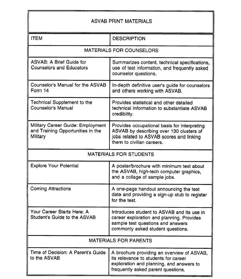 1 ASVAB Practice Questions For Dummies ( Free Online Practice)