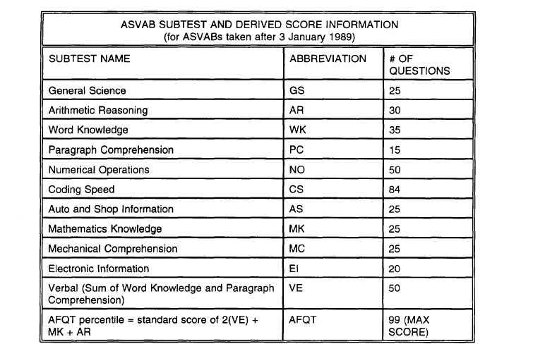Average Asvab Test Score