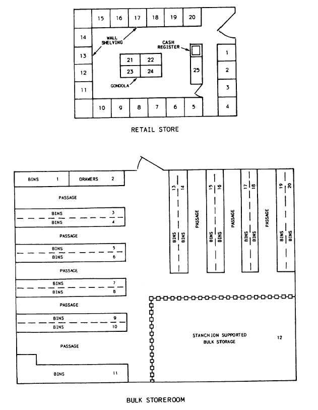 Figure 6 1 Layout Sketch For The Retail Store And Bulk
