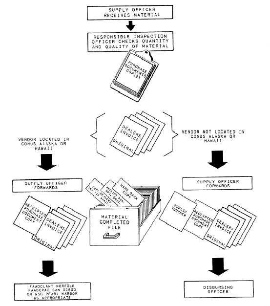 Download Navsup form pdf