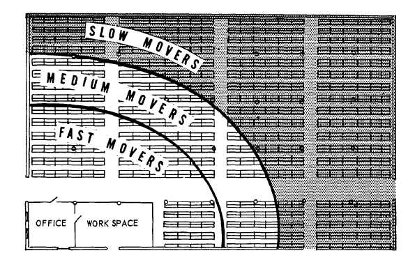 Aisles for Warehouse layout template